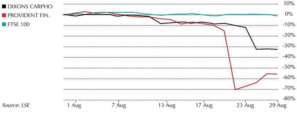 Share Falls August 2017 - chart