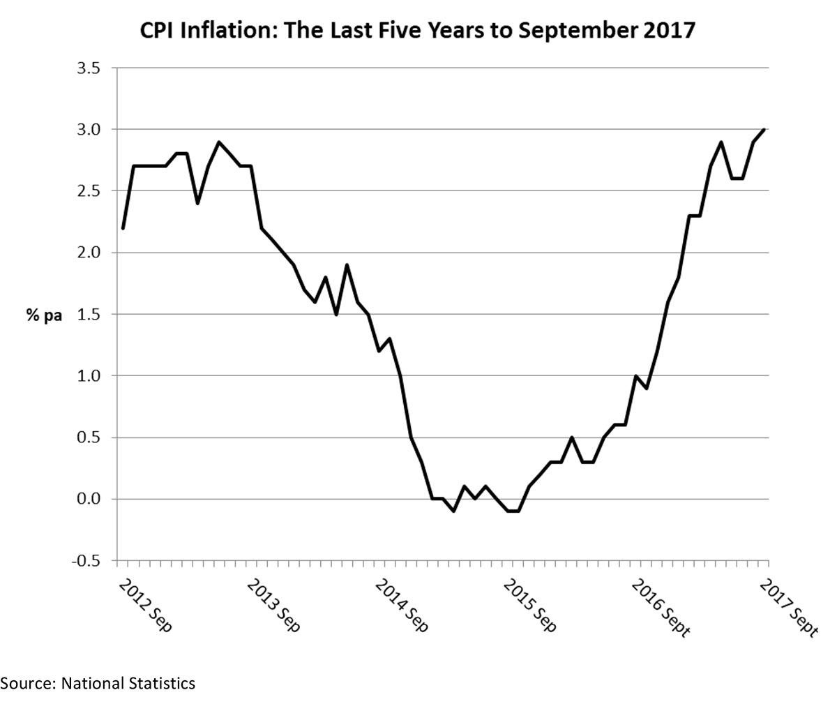 inflation helps boost interest rate