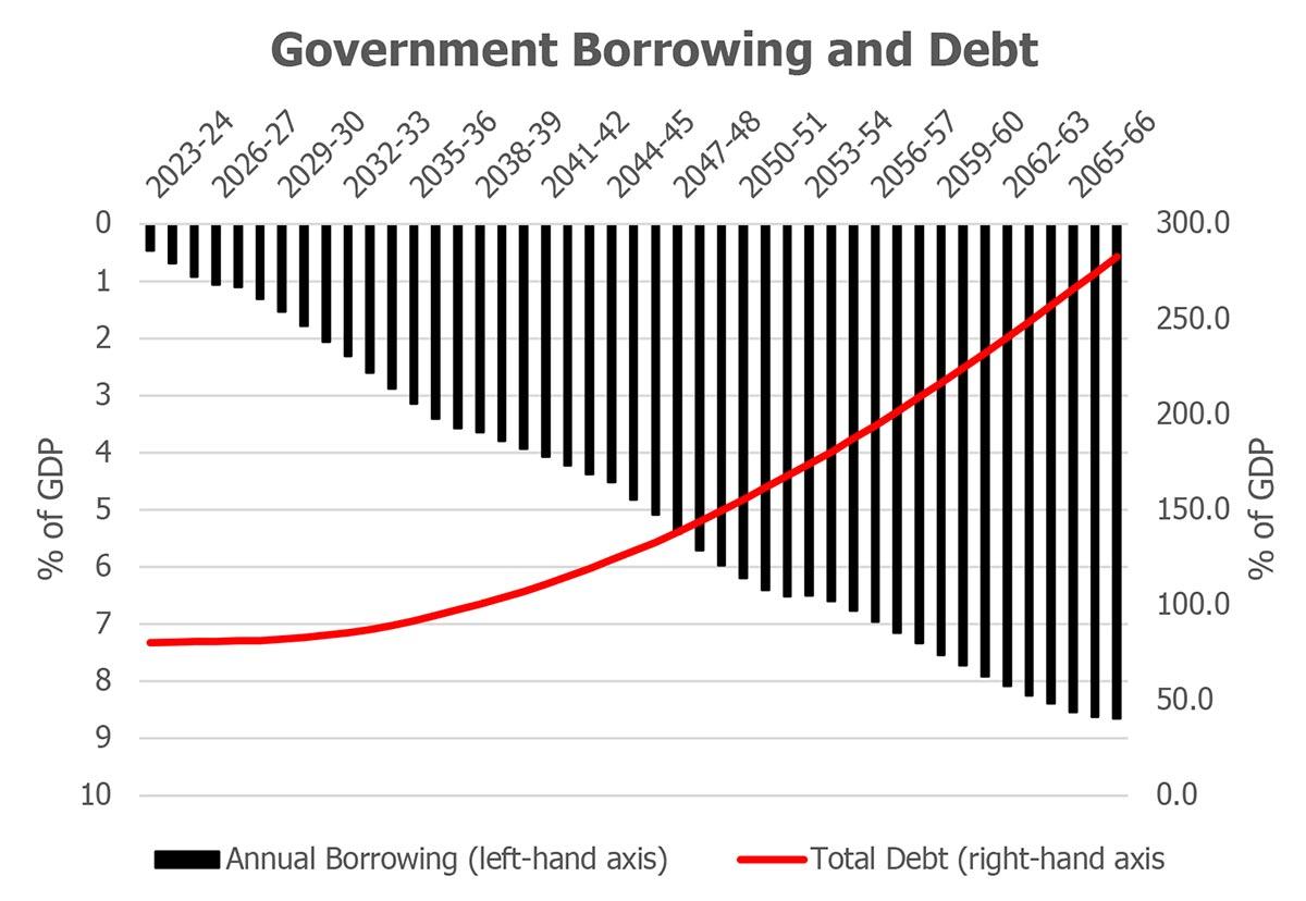 Gov_borrowing_and_Debt
