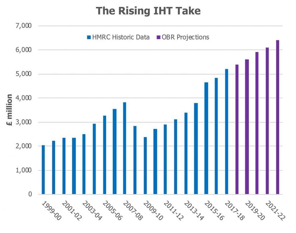 The rising IHT take