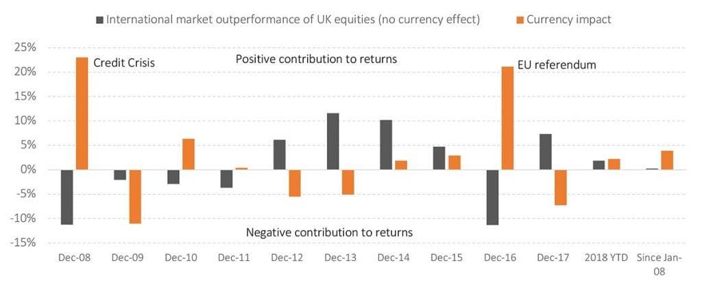 A falling pound is a positive contributor to portfolio returns