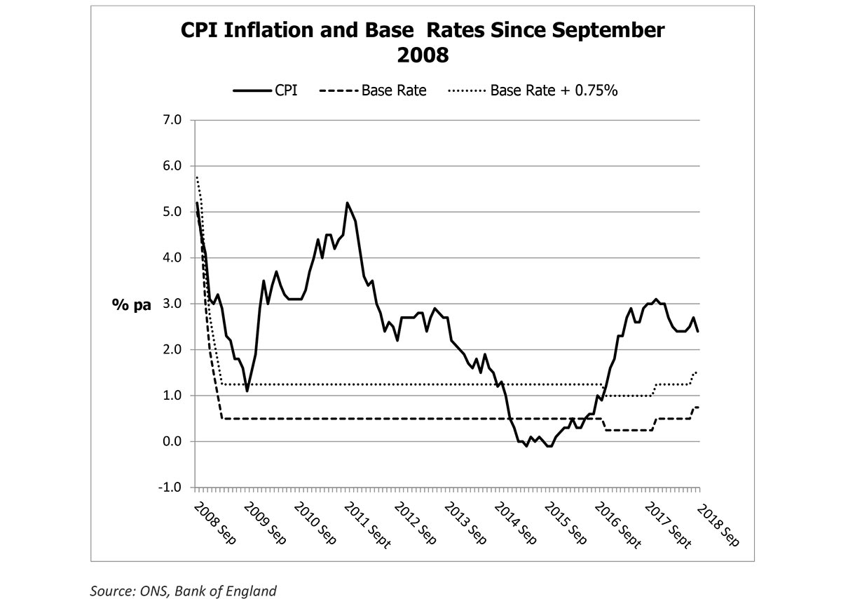 Inflation eating into the value of savings