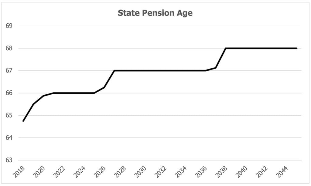 State Pension Age