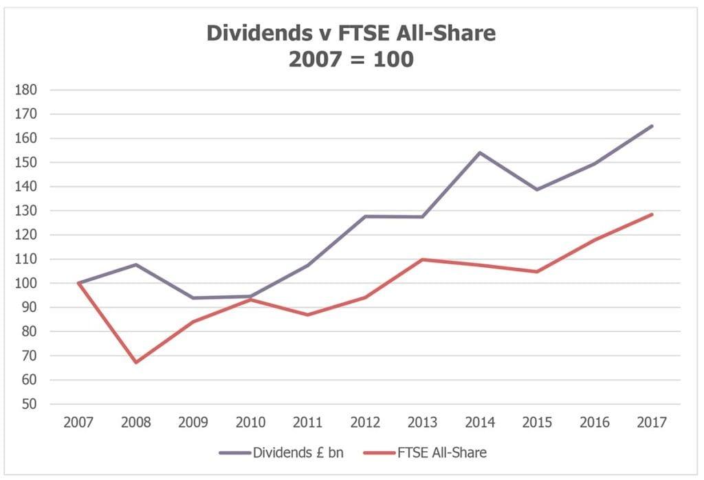 Dividends vs FSTE