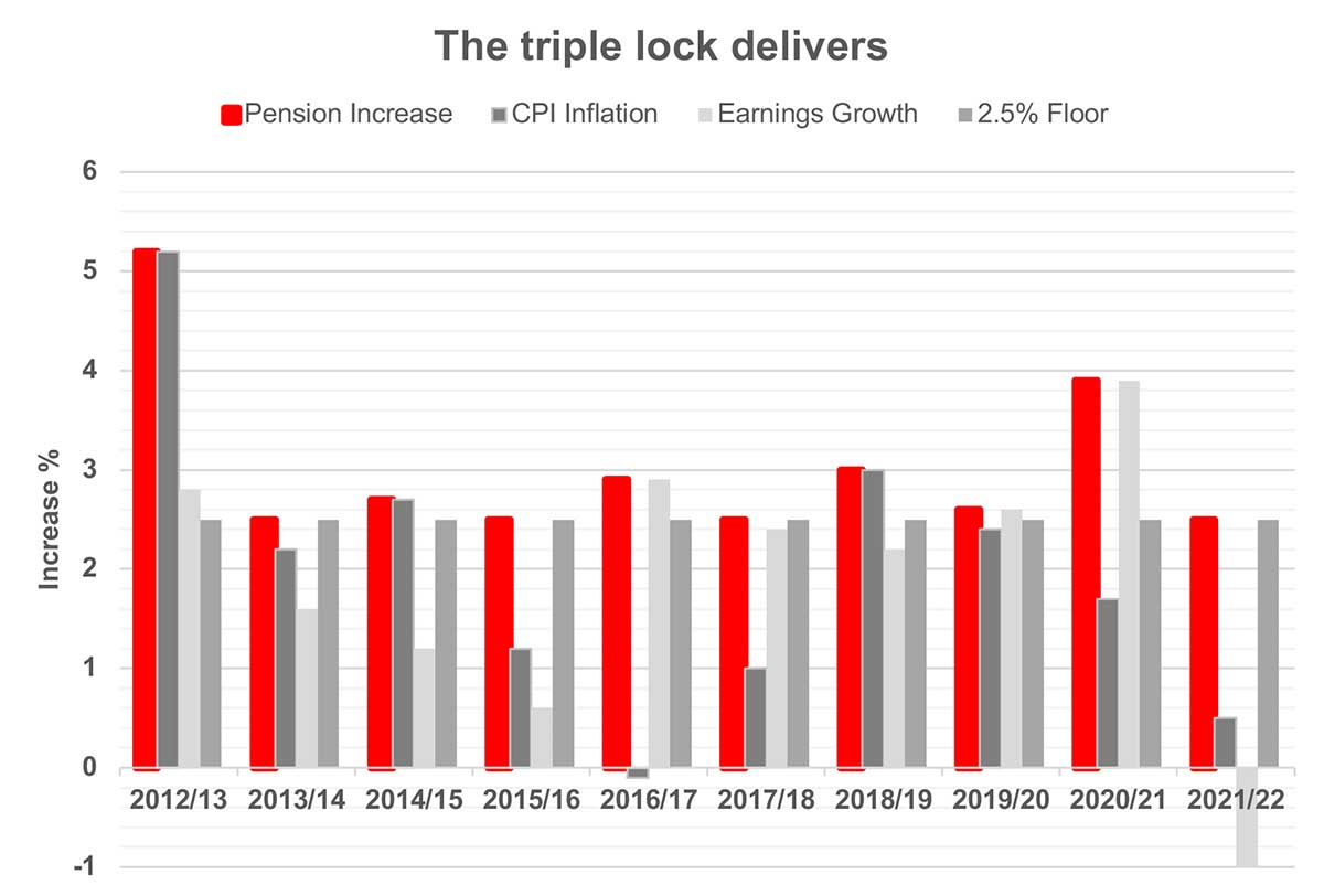 The-triple-lock-marches-on
