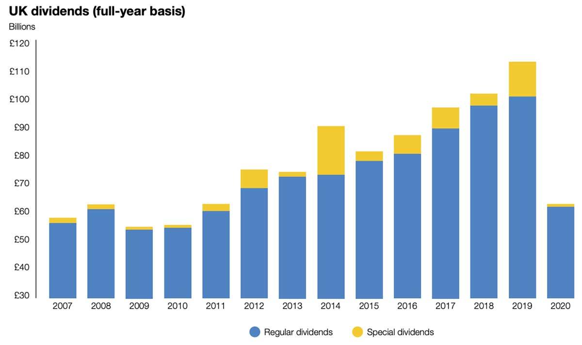 UK-dividends-A-bad-2020-but-a-better-2021-1